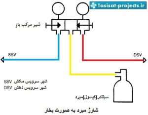 شارژ کولر گازی