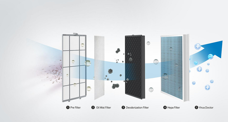 سیستم فیلتراسیون 5 مرحلهای